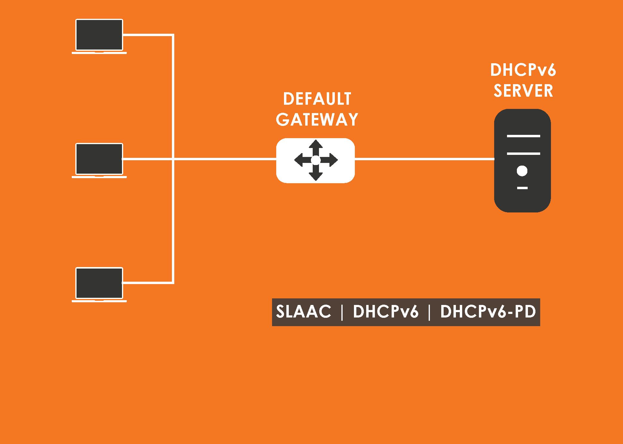 IPv6 Provisioning